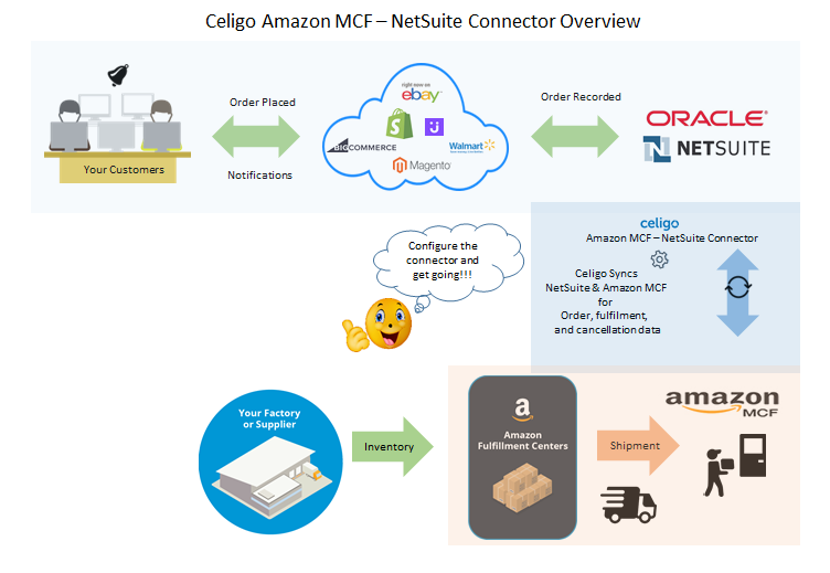 AMZ_MCF_CONNECTOR_OVERVIEW.png