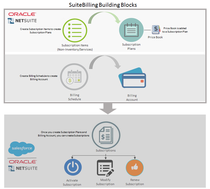 SuiteBilling_Building_Blocks.png