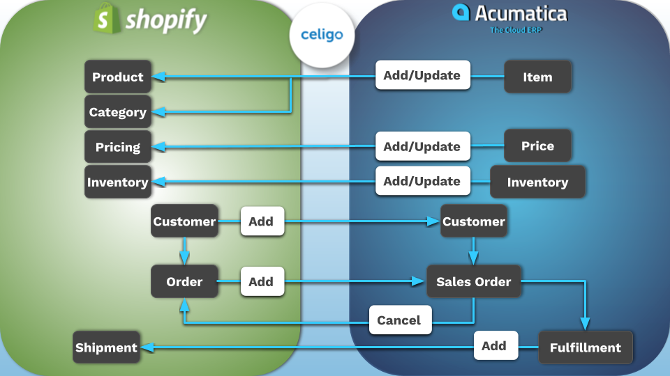 Shopify_-_Acumatica_Integration_Demo.png